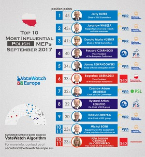 "15 most influential MEPs according to ""VoteWatch Europe""."