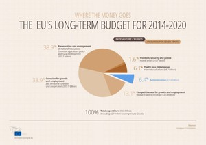 The EU's long-term budget for 2014-2020